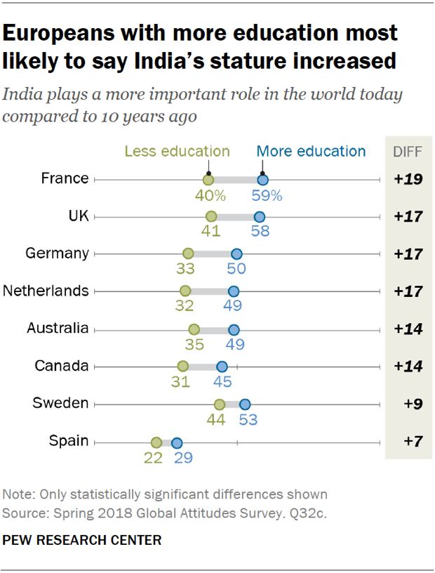 Chart showing that Europeans with more education are most likely to say India plays a more important role in the world today compared to 10 years ago.