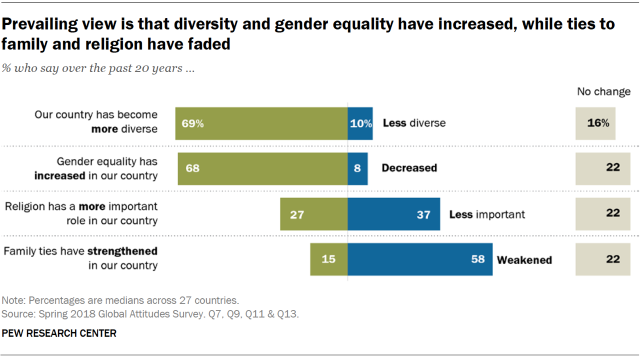 Chart showing that the prevailing view across the 27 survey countries is that diversity and gender equality have increased, while ties to family and religion have faded.