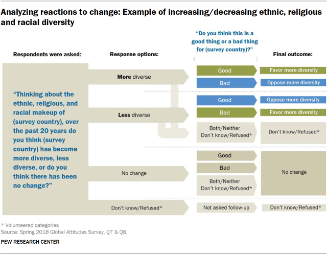 Chart showing how the survey respondents' reactions to change were analyzed.