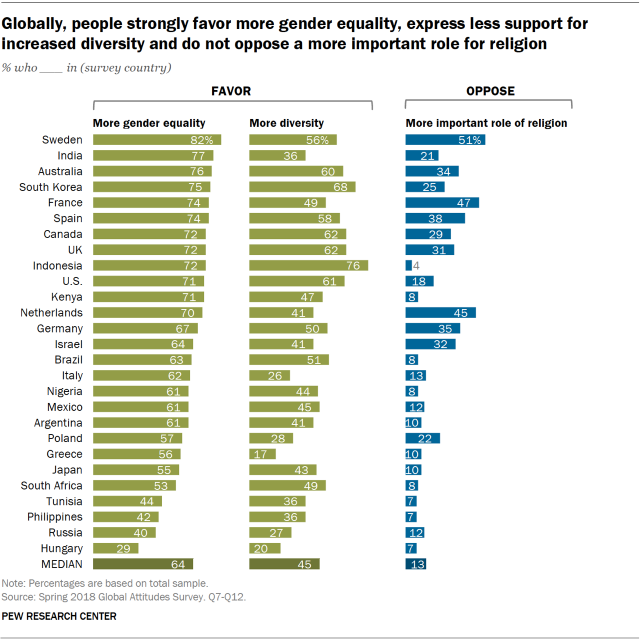 Chart showing that globally, people strongly favor more gender equality, express less support for increased diversity, and do not oppose a more important role for religion.