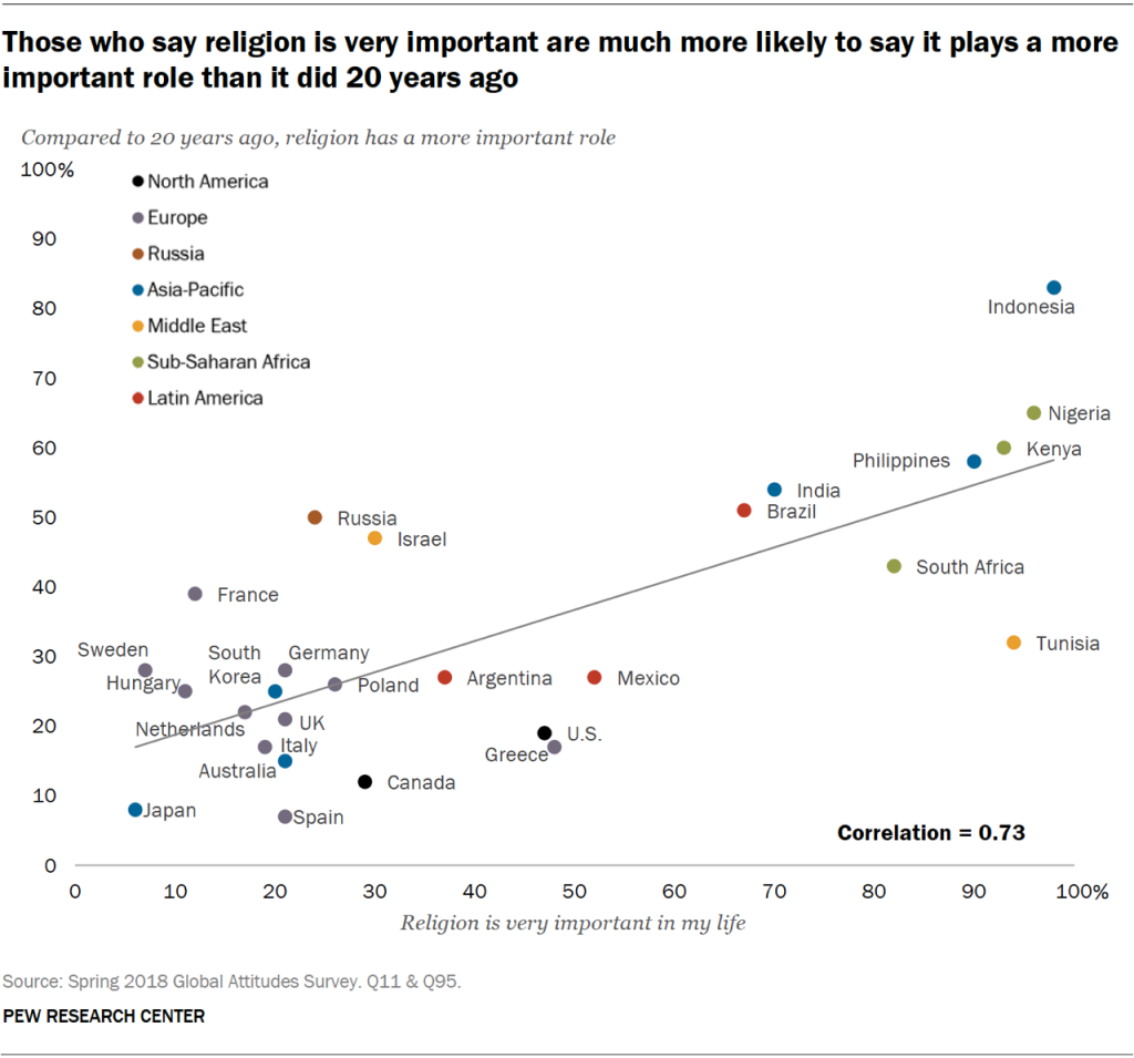 Chart showing that those who say religion is very important are much more likely to say it plays a more important role than it did 20 years ago.