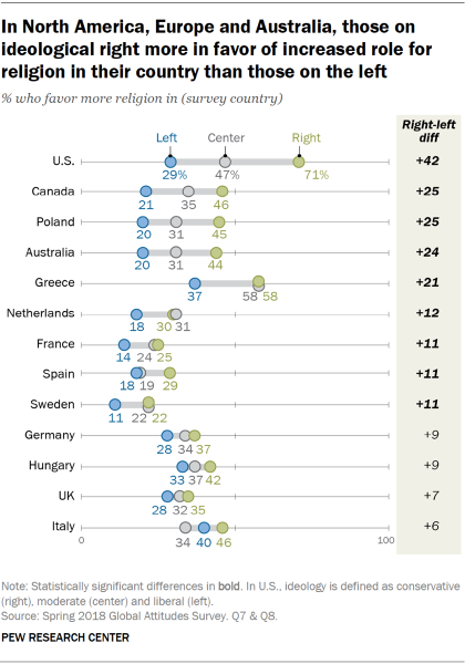Chart showing that in North America, Europe, and Australia, those on the ideological right are more in favor of an increased role for religion in their country than those on the left.