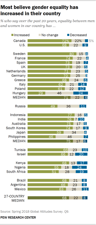 Chart showing that most believe gender equality has increased in their country.