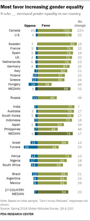 Chart showing that most favor increasing gender equality.