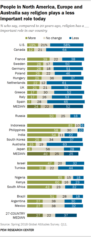 Chart showing that people in North America, Europe, and Australia say religion plays a less important role today in their country than it did 20 years ago.