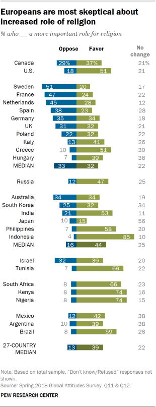 Chart showing that Europeans are most skeptical about an increased role of religion.