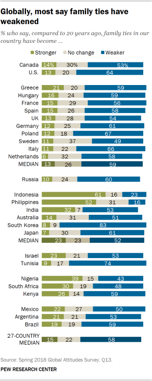 Chart showing that globally, most say family ties have weakened.