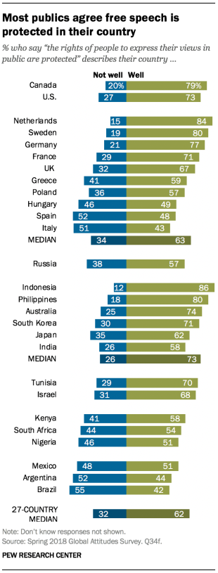 Chart showing that most publics across the 27 included in the survey agree that free speech is protected in their country.