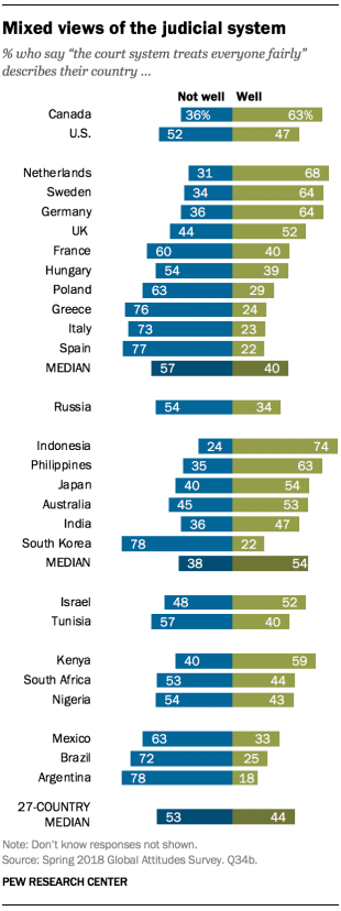 "Chart showing that there are mixed views of the judicial system across surveyed countries. Respondents were asked if the statement ""the court system treats everyone fairly"" describes their country well or not well."