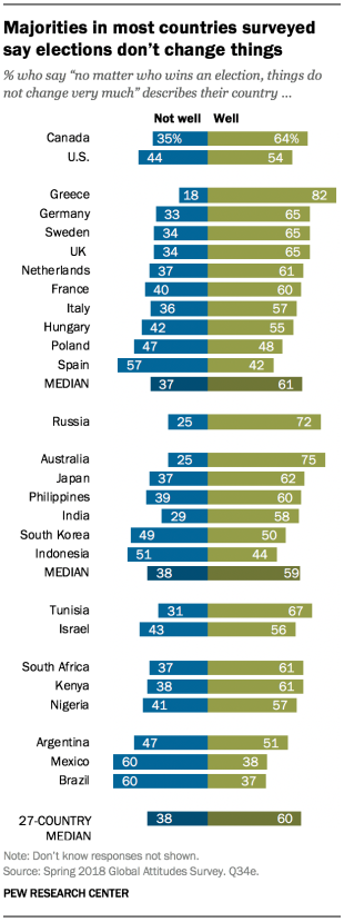 "Chart showing that majorities in most countries surveyed say elections don't change things. People were asked if the statement, ""no matter who wins an election, things do not change very much"" describes their country well or not well."