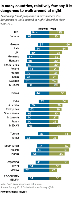 Chart showing that in many countries, relatively few say it is dangerous to walk around at night.
