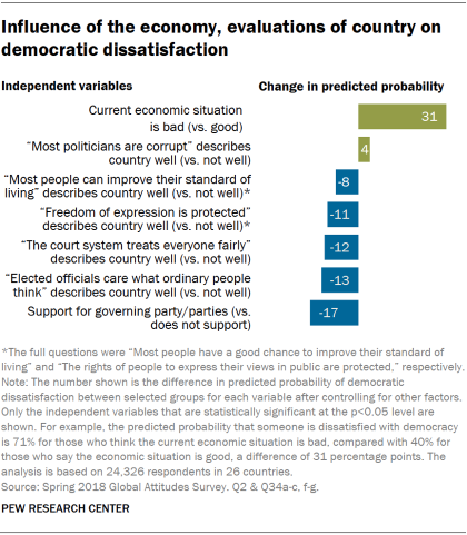 Chart showing the influence of the economy and evaluations of the country on democratic dissatisfaction.
