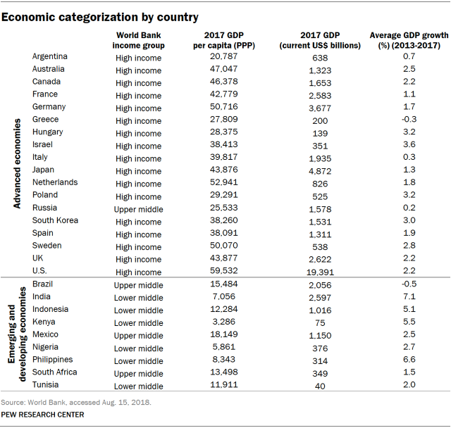 Table showing economic categorization by country.